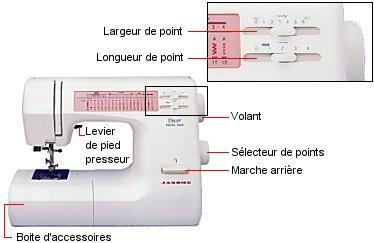 machines coudre d 39 hier et d 39 aujourd 39 hui qu 39 est ce qu 39 une machine coudre. Black Bedroom Furniture Sets. Home Design Ideas